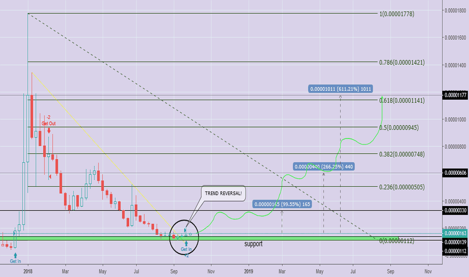 POEBTC: 10x Potential on $POE and You Know What? It's on Reversal Point!