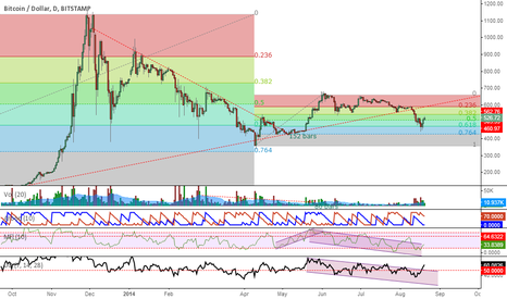 BTCUSD: Fib retrancement and bounce again