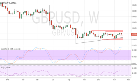 GBPUSD: GBP/USD poised for further gains in the coming weeks