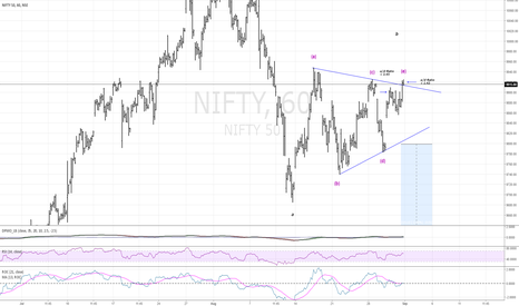 NIFTY: NIFTY50...Frustrating markets!