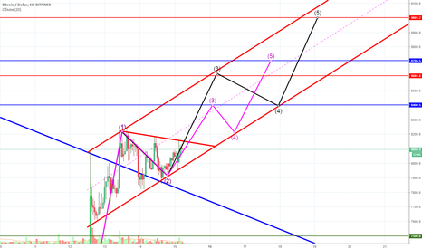 BTCUSD: BULL MUST GO ON!