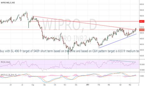 WIPRO: buy- wipro