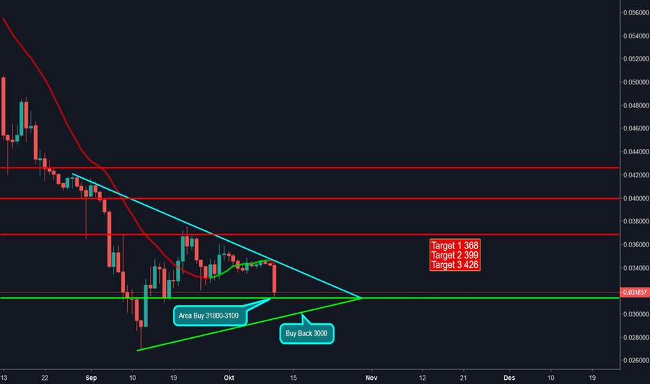 ETHBTC: ETH/BTC Short term