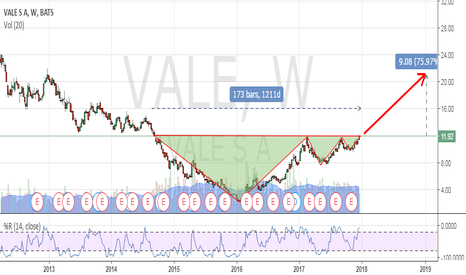 VALE: Vale, a perfect cup and handle pattern