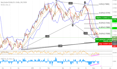 NZDUSD: BAT BULLISH