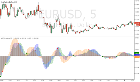 EURUSD: Multitime frame micro trend follower
