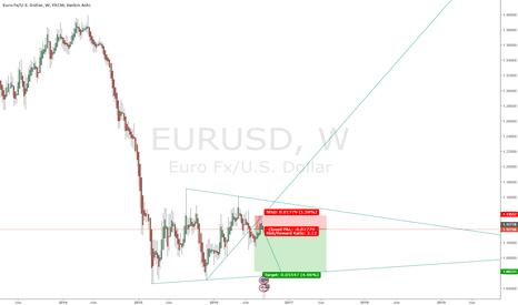 EURUSD: Nice triangle forming on EURUSD