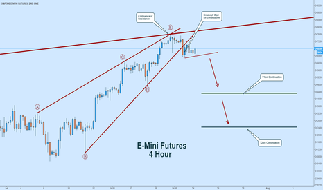 ES1!: S&P 500:  Potential Short-Term Bearishness