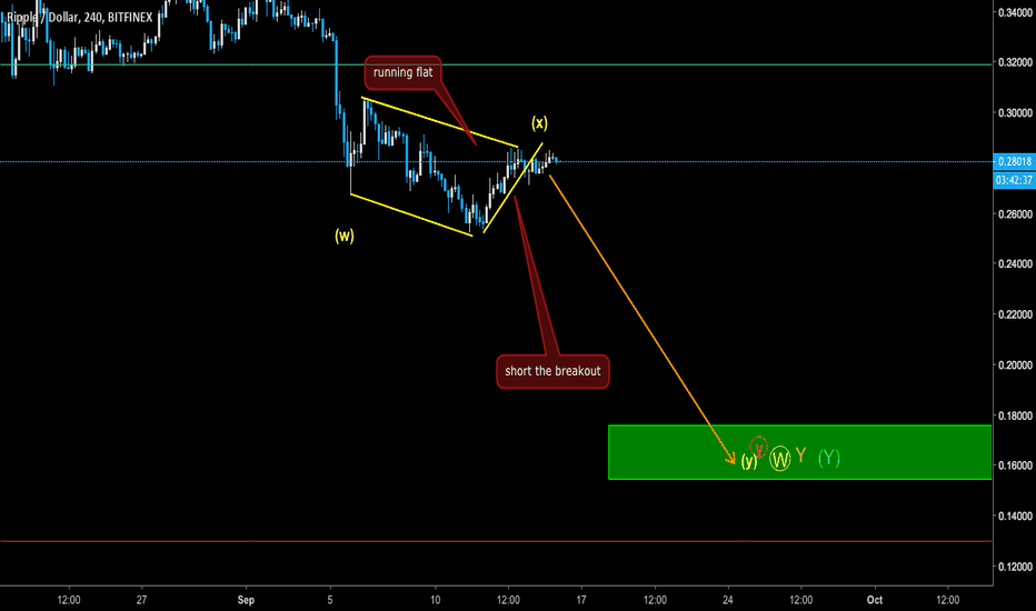 XRPUSD: XRP - Short the break out to 0.17-0.18$