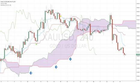 XAUUSD: Gold With Ichimoku