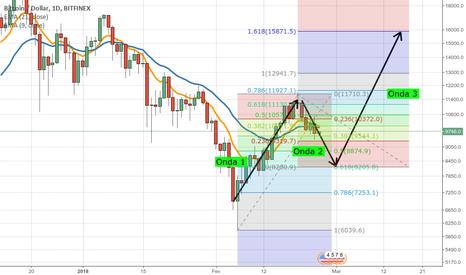 BTCUSD: Bitcoin ondas de Elliot - Correção onda 2