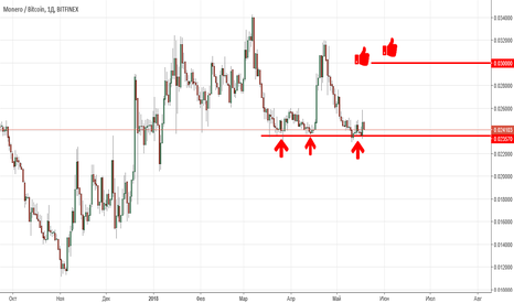 XMRBTC: XMR/BTC Long