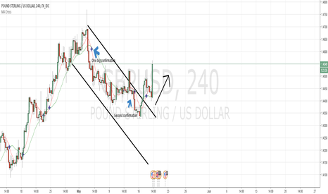 GBPUSD: Chances for short 2:1