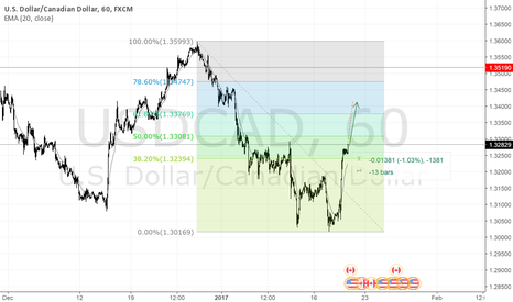 USDCAD: USDCAD is long again