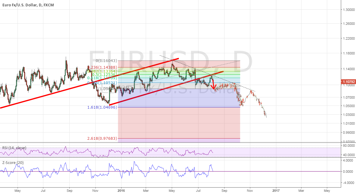 EURUSD future look