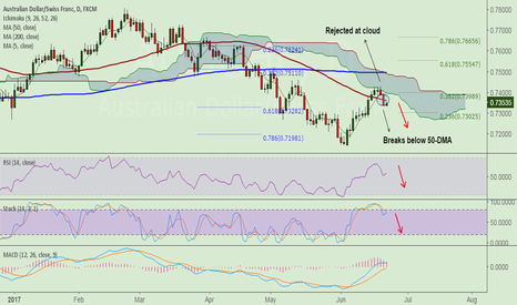 AUDCHF: AUD/CHF rejected at cloud, breaks below 50-DMA, stay short
