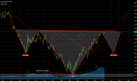 USOIL: 50 SHADES OF OIL