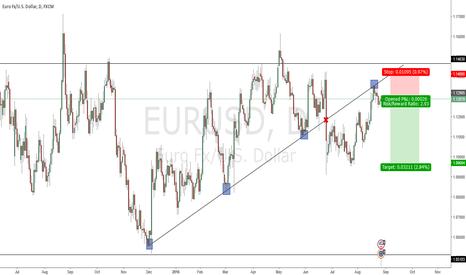 EURUSD: EUR/USD : Short