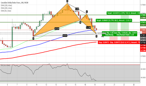 CADCHF: CADCHF - Potential Bat Pattern Completion on H4 Chart