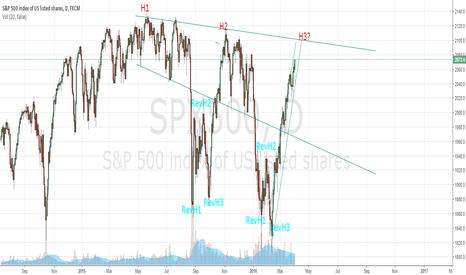 SPX500: Bear comin