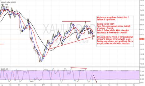 XAUUSD: Gold: Still Looking Lower