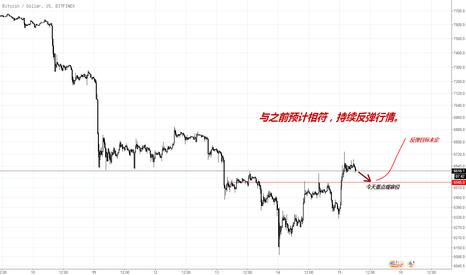BTCUSD: 比特币将继续迎来短线上涨行情。