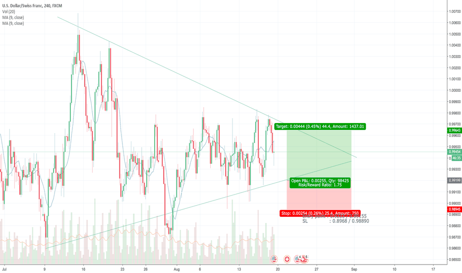USDCHF: Long Opportunity Half Day Trade