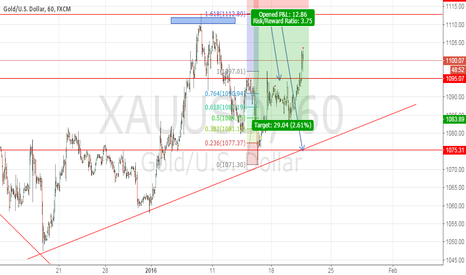 XAUUSD: 1112 maybe the good chance to short gold