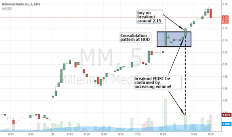 MM: LONG MM - HOW TO PLAY BREAKOUT TRADE
