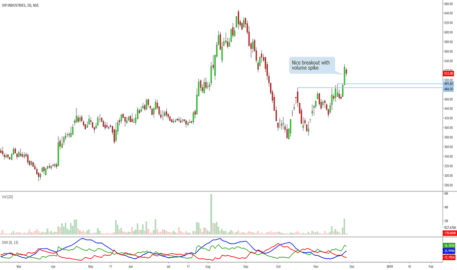 VIPIND: VIP Industries: Breakout Done, Awaiting Retest