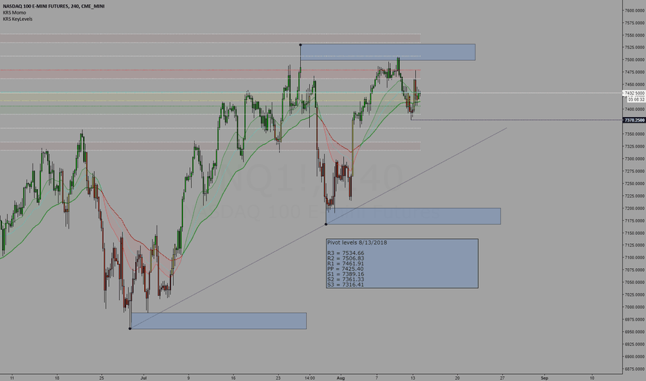 NQ1!: Trading levels for 08/14/2018