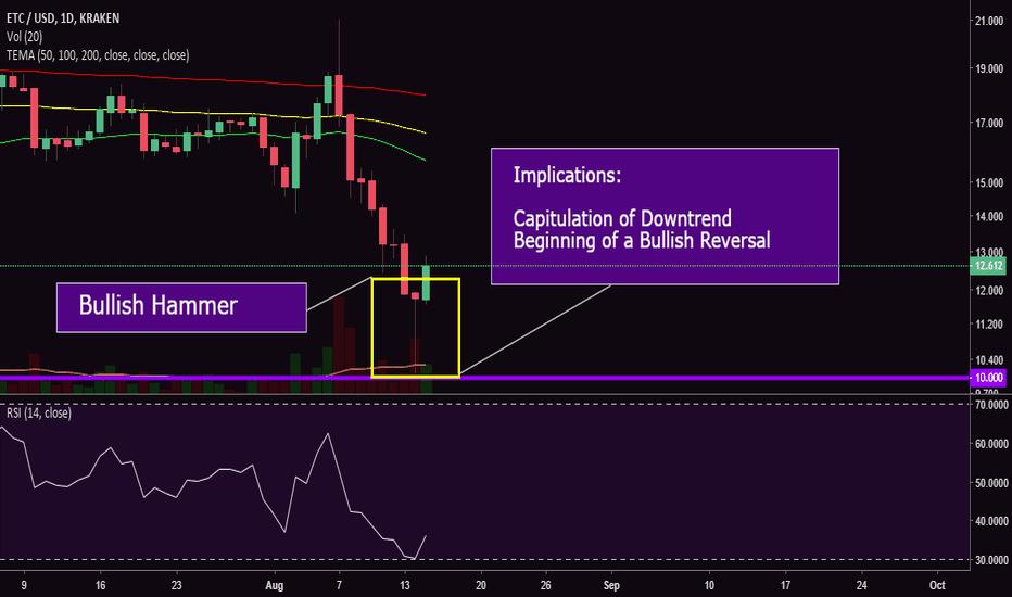 ETCUSD: ETC/USD Bullish Hammer Trend Reversal