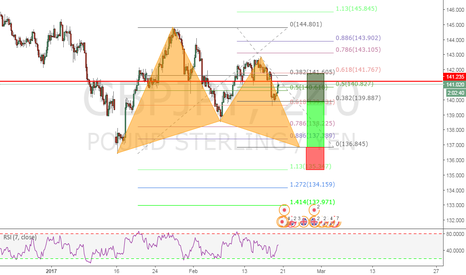 GBPJPY: A DEEP BULLISH GARTLEY