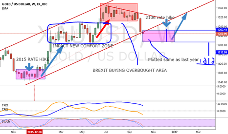 XAUUSD: maybe long thoughts on gold weekly longterm