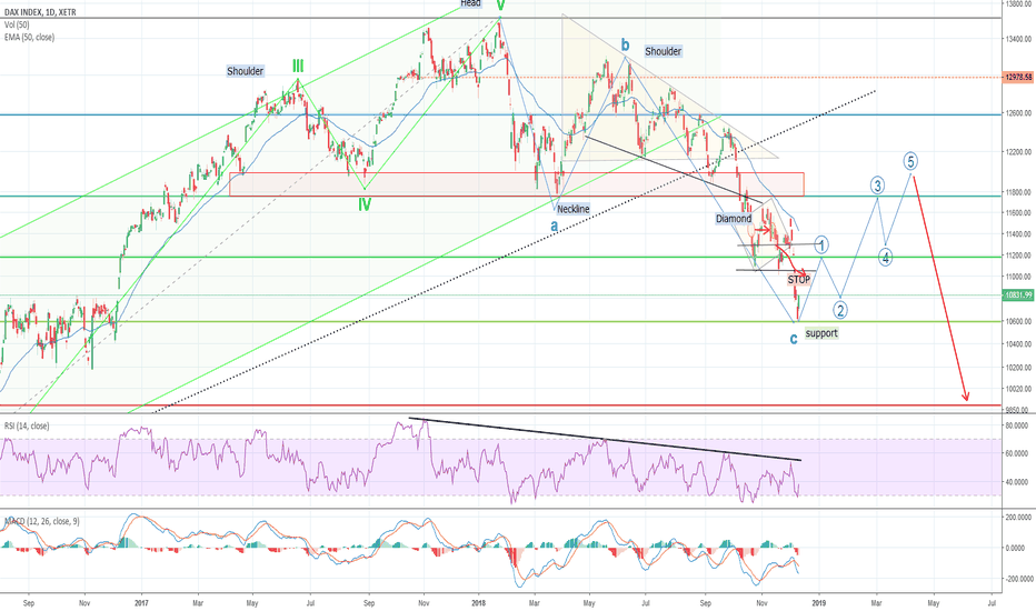 DAX: DAX recovering