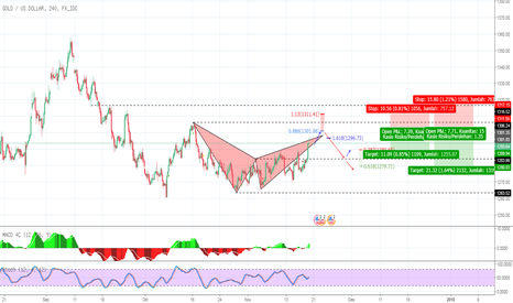 XAUUSD: Gold H4  bearish bat