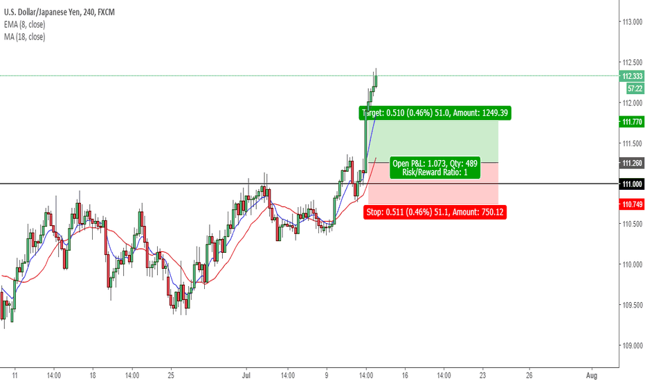 USDJPY: Long trade usd/jpy