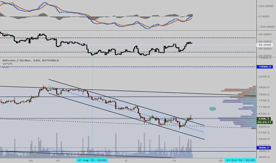 BTCUSD: Descending Channel Break - Long to 7200