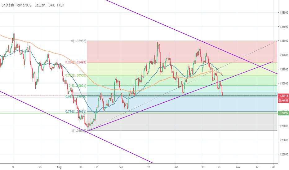 GBPUSD: GBP/USD - Hop oder Top?