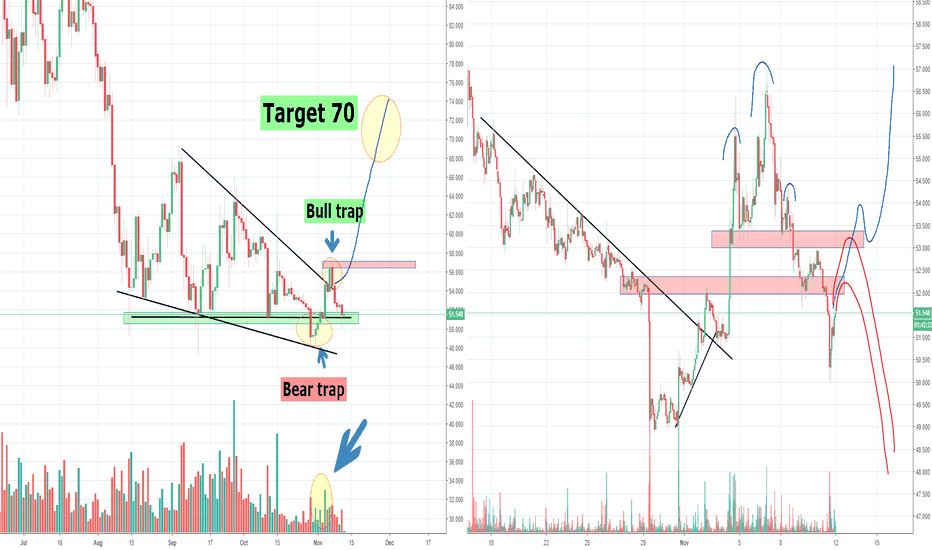 LTCUSD: Litecoin LTC From Bear Trap to Bull Trap