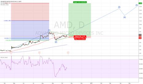 AMD: $AMD LONG