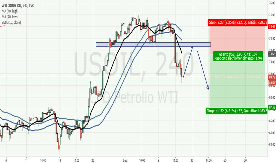 USOIL: Crude Oil H4: inversione avvenuta, setup camelback