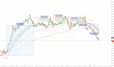 GBPAUD: A different system - explore.