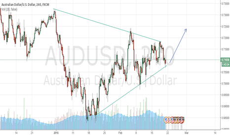 AUDUSD: AUD/USD Touching support