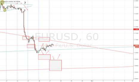 EURUSD: EUR/USD forecast 27 October 2015