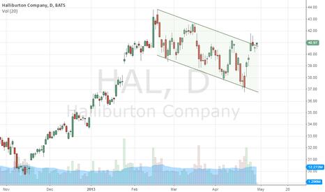 HAL: daily - channel break on watch