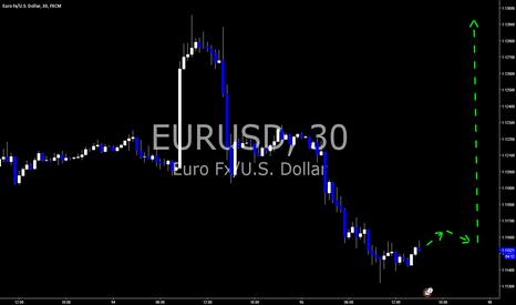 EURUSD: EURUSD Long $1.1290?