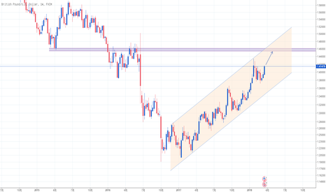 GBPUSD: 周图级别,英镑大概率继续上涨至1.4580附近