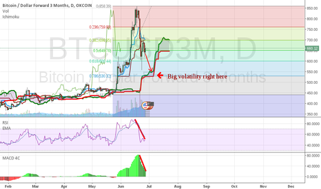 BTCUSD3M: BTC is playing with our minds, but let's talk TA