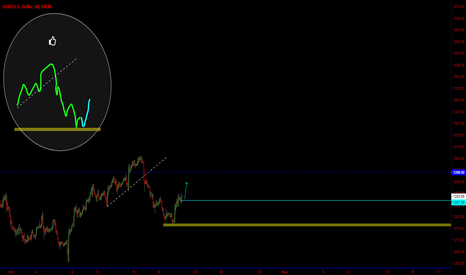 XAUUSD: GOLD / ? / Follow Up